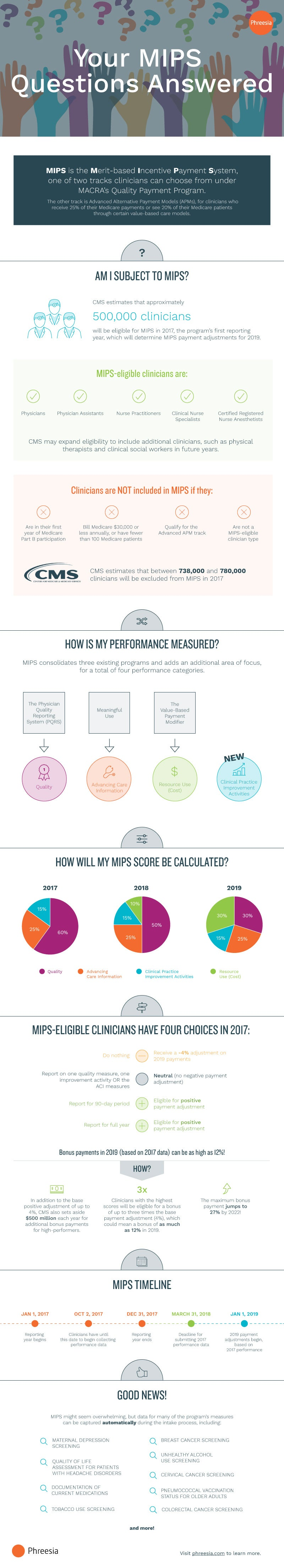 Infographic describing MACRA's Quality Payment Program (MIPS)