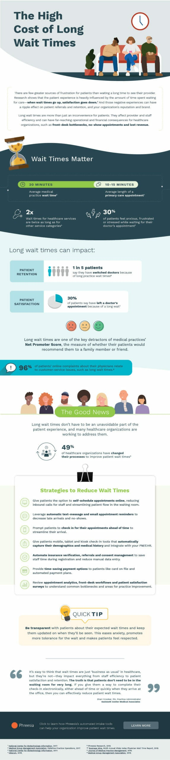 infographic showing the hight cost of wait times